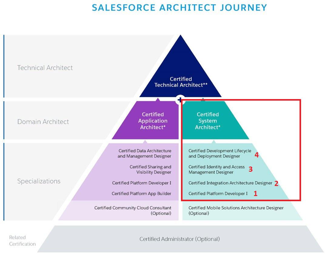 System Architect Journey – SFDCFacts