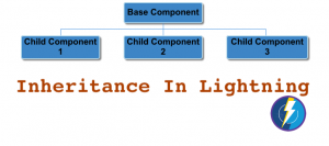 Inheritance In Lightning Component – Generic Server Call Method