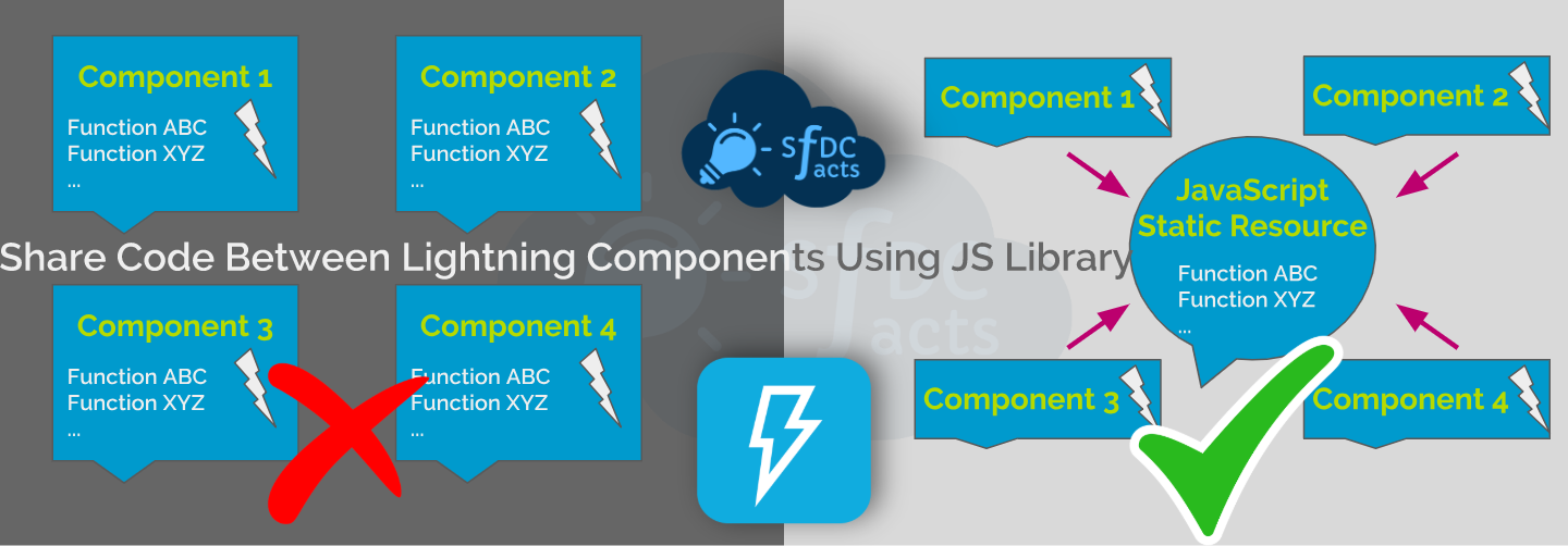 Share Code Between Lightning Components Using JS Library